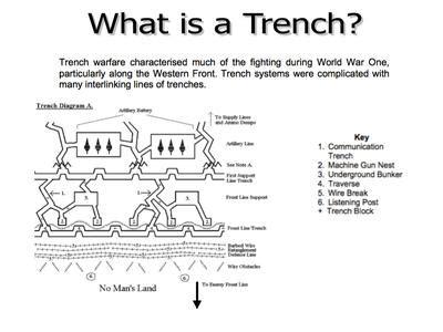 Trench Warfare Wwi Sutori