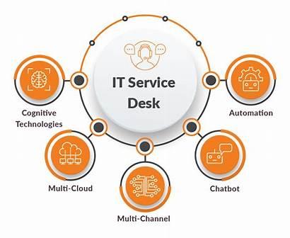 Service Management Cognitive Benefits Ai