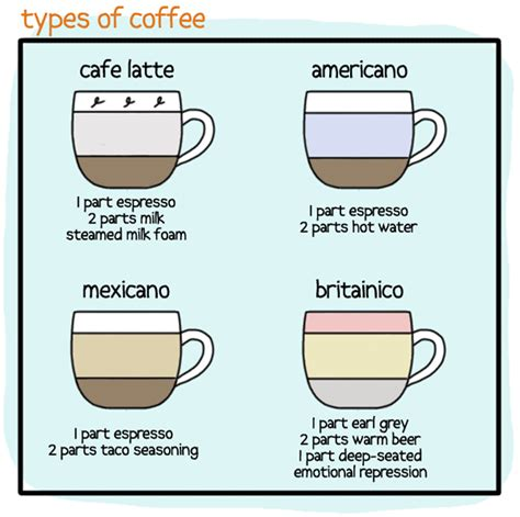 Types Of Coffee, An Illustrated Guide By Pleatedjeans