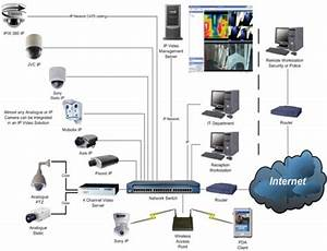 Video Surveillance System-cctv