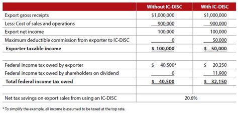 exporters leaving tax dollars   table journal