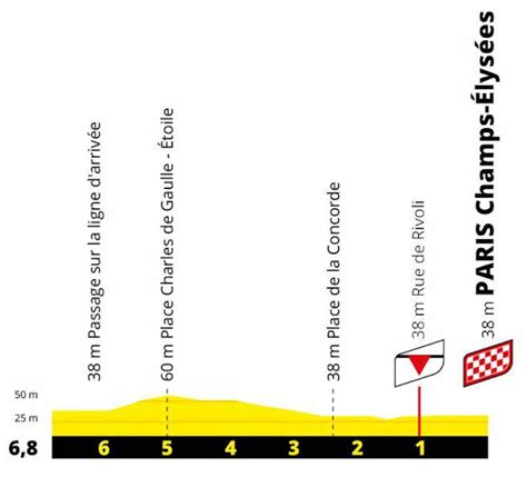 Enter our tour de france skill gaming pool and play for €25,000 in prize money. Tour de France 2021 Parcours etappe 21: Chatou - Parijs