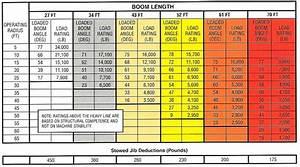 17 Ton Boom Truck Load Chart