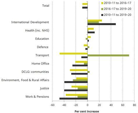 institute  fiscal studies briefing notes