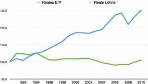 Durchschnittliche Inflationsrate Berechnen : m kasy inflation und einkommensverteilung gr ne ~ Themetempest.com Abrechnung