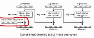 Encryption - When Using Aes And Cbc  Is It Necessary To Keep The Iv Secret