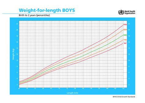 3 Best Images Of Boys Growth Chart Calculator Instant
