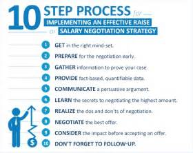 proven resumes strategies that increase salaries salary negotiation strategy negotiation salary range