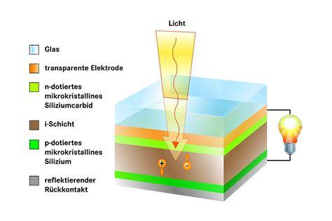 Solarenergie Material Und Funktion Solarzellen by F 252 K On Emaze