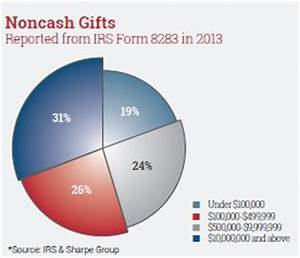 Gift Chart As Per Income Tax Noncash Contributions Exceed 50 Billion Sharpe Group