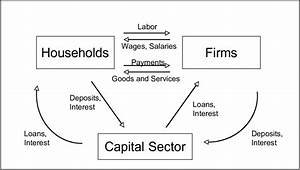 Basic Circular Flow Model Of The Economy  With Capital