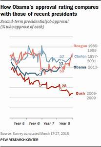 Millennials give Obama a boost as his job rating rebounds ...