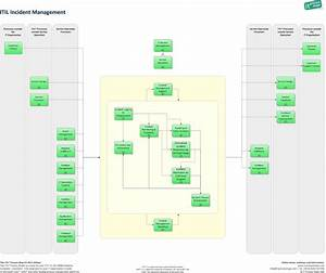 http wikienit processmapscom images 7 73 incident With incident management process document template