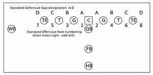 Gap  American Football