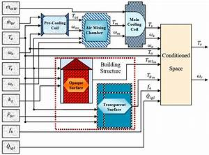 Model Block Diagram Structure For Hvac System