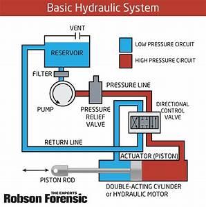 Failures  U0026 Fundamentals  Hydraulic Systems