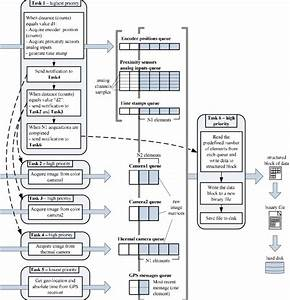 The Proposed Software Architecture Diagram Showing The