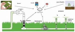 Système D Arrosage Automatique : systeme d 39 arrosage automatique ~ Dailycaller-alerts.com Idées de Décoration