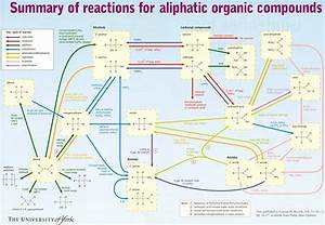 Organic Chemistry Mechanisms Chart Organic Chemistry Reactions Chart Compound Interest
