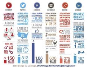 side by side social media stats infographic for 2017 marketing strategy x
