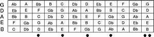 File Five String Bass Guitar Fretboard Svg
