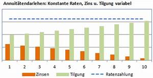 Laufzeit Kredit Berechnen : tilgung berechnen bei ratenkredit und hypothekendarlehen ~ Themetempest.com Abrechnung