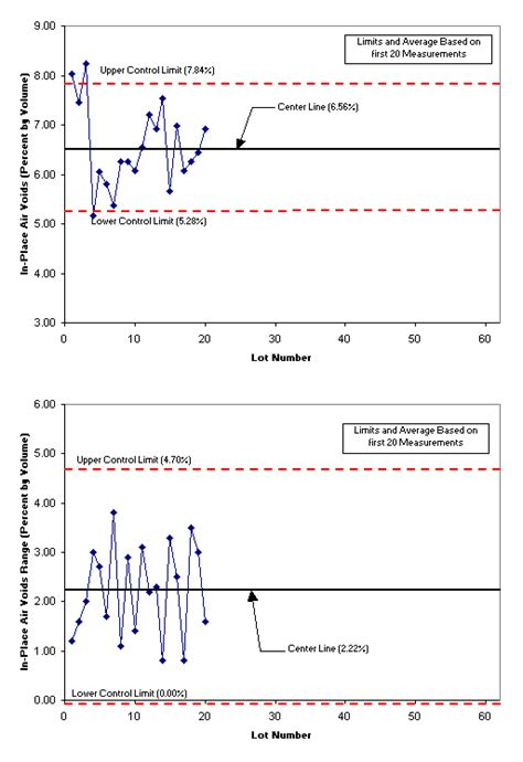 HMA Control Chart Example - Pavement Interactive