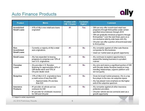 ally financial payoff phone number four player in the new car subprime space ally has placed