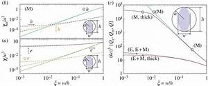 Stored Energies In Electric And Magnetic Current Densities