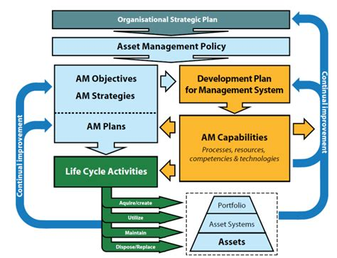 key elements   asset management system