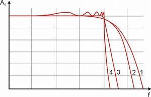 Dämpfung Berechnen : stereocoder stereosender tiefpassfilter berechen hochpassfilter berechnen in stereo ~ Themetempest.com Abrechnung