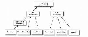 Java Collection Framework Hierarchy Diagram