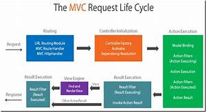 Introduction To Asp Net Mvc Application Life Cycle