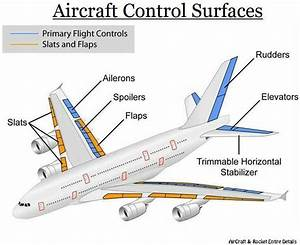 Aircraft Flight Control Surfaces