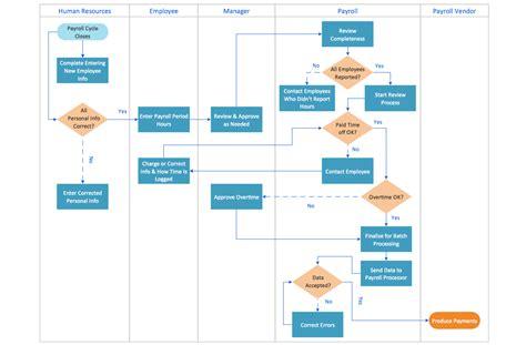 flowcharts solution conceptdrawcom