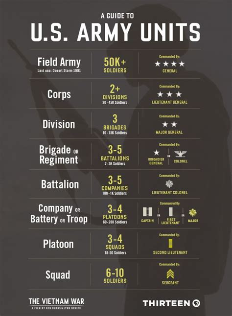 army units explained  squads  brigades  corps