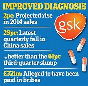 GlaxoSmithKline back on track as China woes ease off ...