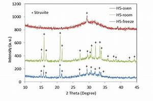 Xrd Results From Mcp Precipitate Of H5 With Different Drying
