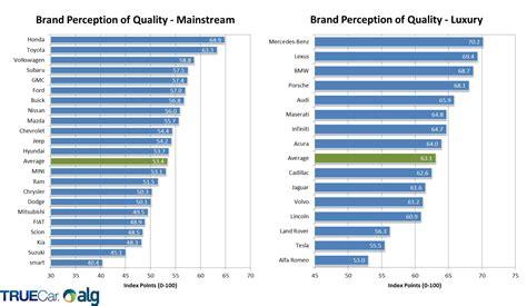 usa brand perception  quality blogmotoricom
