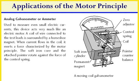 Application Of Electric Motor by Motor Principle