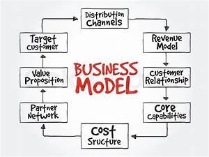 Business Model Mind Map Flowchart Business Concept For