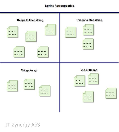 sprint retrospective template what is an agile sprint retrospective duy ngo
