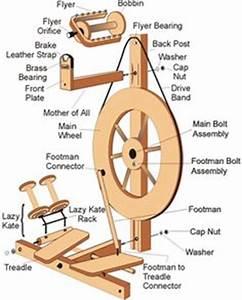 Louet Auto : electric spinning wheel plans free woodworking projects plans ~ Gottalentnigeria.com Avis de Voitures