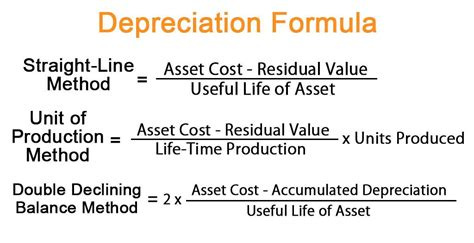 depreciation formula examples  excel template