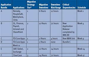 best photos of data migration project plan template data With data migration document template