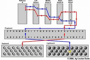 Path Of A A Single Letter Through An Enigma Machine