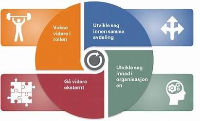 Mobilitet Intern Virksomhet Konkurransefortrinn Gir Din Og