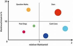 Relativer Marktanteil Berechnen : portfolio analyse bcg matrix marketing grundlagen ~ Themetempest.com Abrechnung