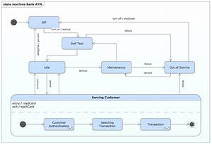 State Diagram Example  U2014 Online Store