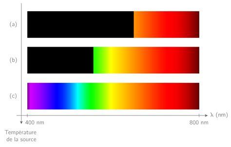 les spectres lumineux cours physique chimie kartable